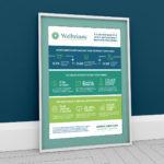 Welltrinsic ROI Poster